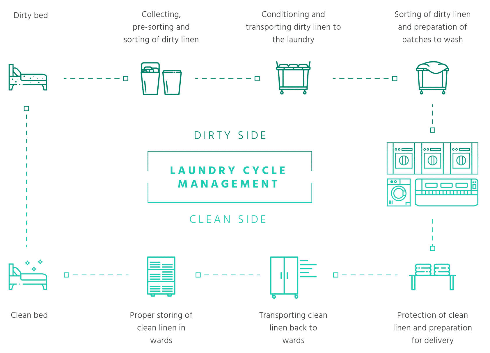 laundry cycle management graph